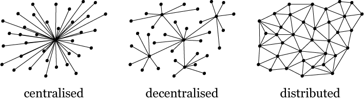 centralised-decentralised-distributed1