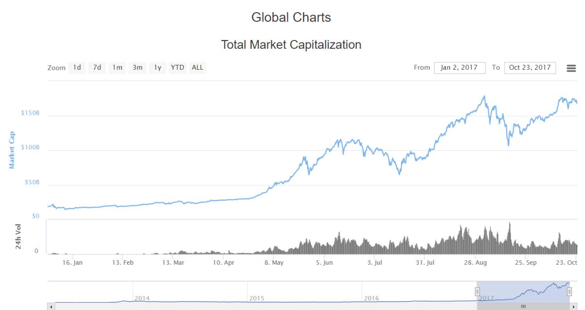 Bitcoin, instappen of is het telaat?